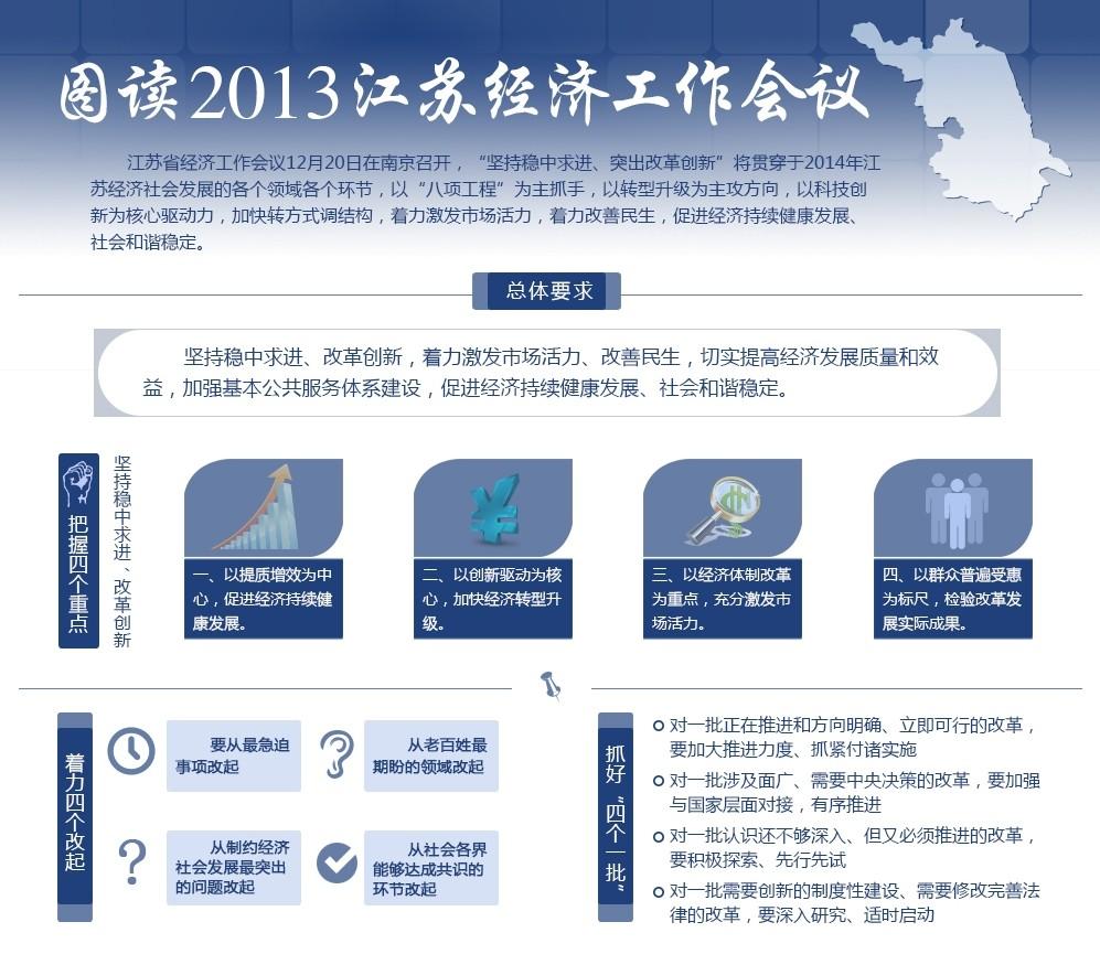 图读江苏2013经济工作会议